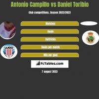 Antonio Campillo vs Daniel Toribio h2h player stats