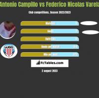 Antonio Campillo vs Federico Nicolas Varela h2h player stats