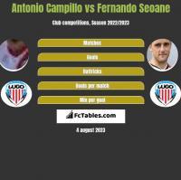 Antonio Campillo vs Fernando Seoane h2h player stats
