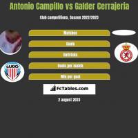 Antonio Campillo vs Galder Cerrajeria h2h player stats