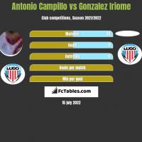 Antonio Campillo vs Gonzalez Iriome h2h player stats