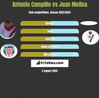 Antonio Campillo vs Juan Molina h2h player stats