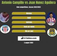 Antonio Campillo vs Juan Nunez Aguilera h2h player stats