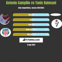 Antonio Campillo vs Yanis Rahmani h2h player stats