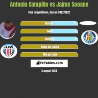 Antonio Campillo vs Jaime Seoane h2h player stats