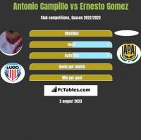 Antonio Campillo vs Ernesto Gomez h2h player stats