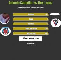 Antonio Campillo vs Alex Lopez h2h player stats