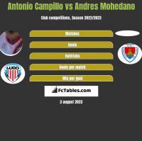 Antonio Campillo vs Andres Mohedano h2h player stats