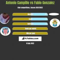 Antonio Campillo vs Fabio Gonzalez h2h player stats