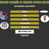 Antonio Campillo vs Eduardo Cortina Garcia h2h player stats