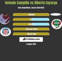Antonio Campillo vs Alberto Cayarga h2h player stats