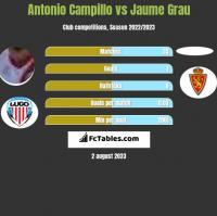 Antonio Campillo vs Jaume Grau h2h player stats
