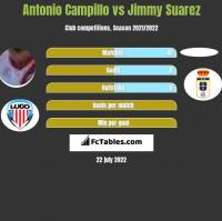 Antonio Campillo vs Jimmy Suarez h2h player stats