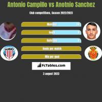 Antonio Campillo vs Anotnio Sanchez h2h player stats