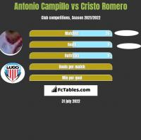 Antonio Campillo vs Cristo Romero h2h player stats