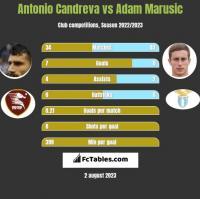 Antonio Candreva vs Adam Marusic h2h player stats