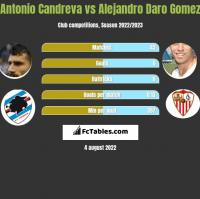 Antonio Candreva vs Alejandro Daro Gomez h2h player stats