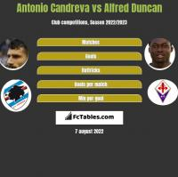 Antonio Candreva vs Alfred Duncan h2h player stats