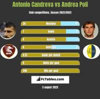 Antonio Candreva vs Andrea Poli h2h player stats