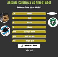 Antonio Candreva vs Anicet Abel h2h player stats
