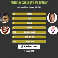 Antonio Candreva vs Arthur h2h player stats