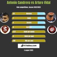 Antonio Candreva vs Arturo Vidal h2h player stats