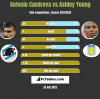 Antonio Candreva vs Ashley Young h2h player stats