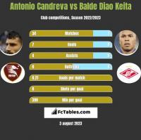 Antonio Candreva vs Balde Diao Keita h2h player stats