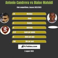 Antonio Candreva vs Blaise Matuidi h2h player stats