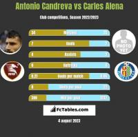 Antonio Candreva vs Carles Alena h2h player stats