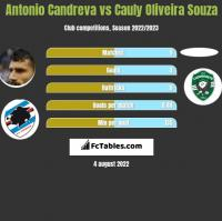 Antonio Candreva vs Cauly Oliveira Souza h2h player stats