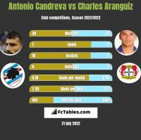 Antonio Candreva vs Charles Aranguiz h2h player stats