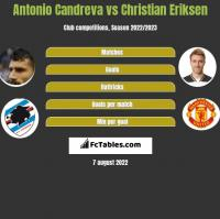 Antonio Candreva vs Christian Eriksen h2h player stats