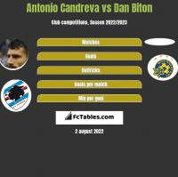 Antonio Candreva vs Dan Biton h2h player stats
