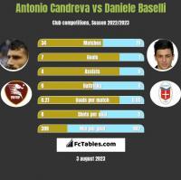 Antonio Candreva vs Daniele Baselli h2h player stats