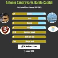 Antonio Candreva vs Danilo Cataldi h2h player stats