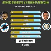 Antonio Candreva vs Danilo D'Ambrosio h2h player stats