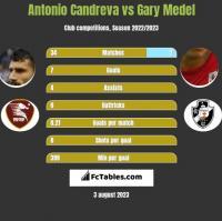 Antonio Candreva vs Gary Medel h2h player stats