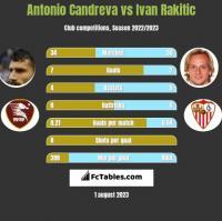 Antonio Candreva vs Ivan Rakitić h2h player stats