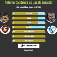 Antonio Candreva vs Jacek Goralski h2h player stats