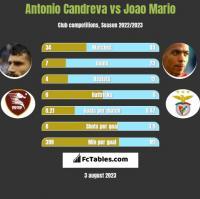 Antonio Candreva vs Joao Mario h2h player stats