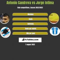 Antonio Candreva vs Jorge Intima h2h player stats