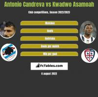 Antonio Candreva vs Kwadwo Asamoah h2h player stats