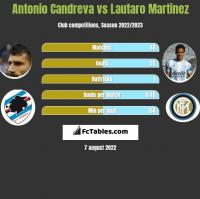 Antonio Candreva vs Lautaro Martinez h2h player stats