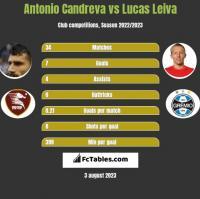 Antonio Candreva vs Lucas Leiva h2h player stats