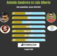 Antonio Candreva vs Luis Alberto h2h player stats