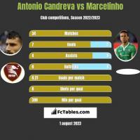 Antonio Candreva vs Marcelinho h2h player stats
