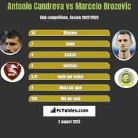 Antonio Candreva vs Marcelo Brozović h2h player stats