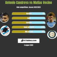 Antonio Candreva vs Matias Vecino h2h player stats