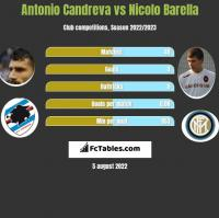 Antonio Candreva vs Nicolo Barella h2h player stats